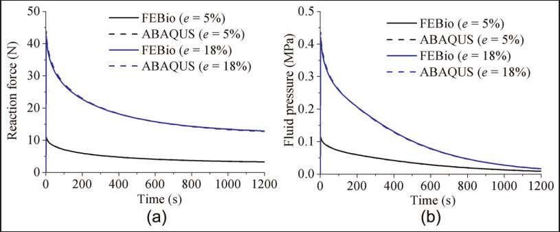 Meng et al. 1013 Figure 3. Comparison between FEBio and Abaqus of (a) the reaction force
