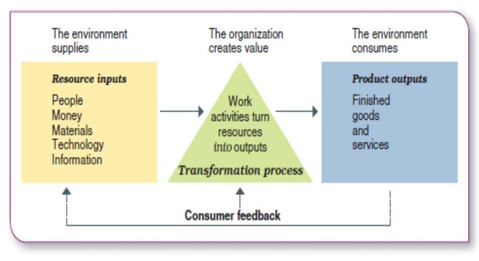 Figure 1.1 Organizations as open systems interact with their environment