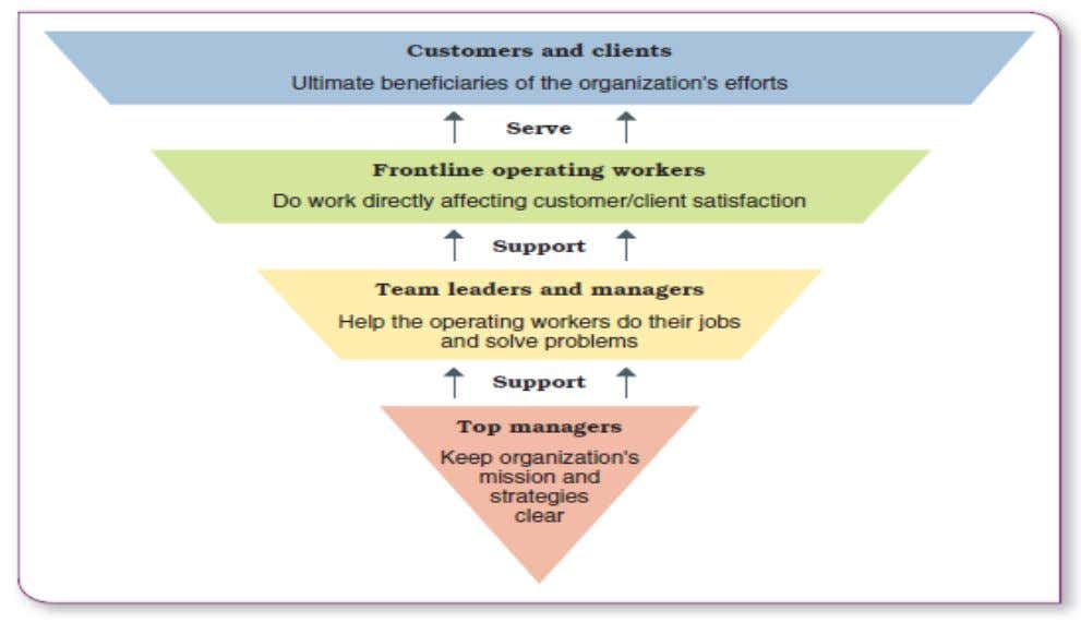 Figure 1.4 The organization viewed as an upside-down pyramid
