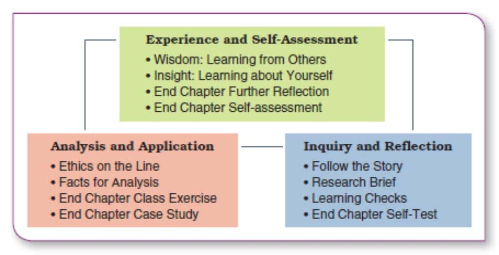 Figure 1.7 Learning model for developing managerial skills and competencies