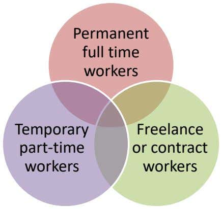 Permanent full time workers Temporary part-time workers Freelance or contract workers