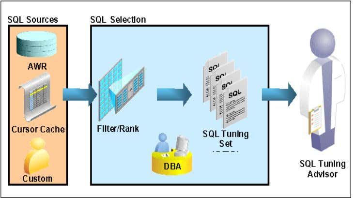 and filtered before they are loaded into a SQL Tuning Set. Figure 5: SQL Tuning Set