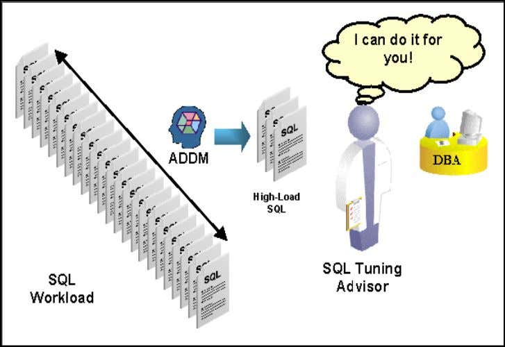 Figure 2: Automatic SQL Tuning The rest of the paper is organized as follows. First,