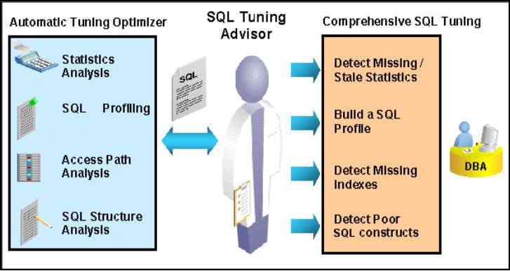 Figure 3: Automatic SQL Tuning Architecture AUTOMATIC TUNING OPTIMIZER It is important to note that