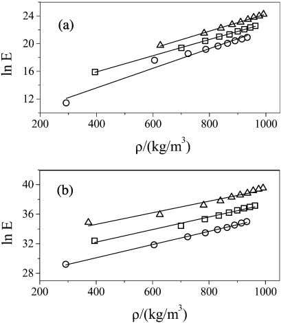 Journal of Chemical and Engineering Data, Vol. 49, No. 4, 2004 781 Table 3. Results of