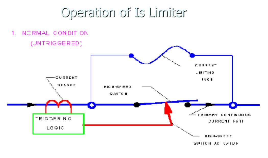 Operation of Is Limiter