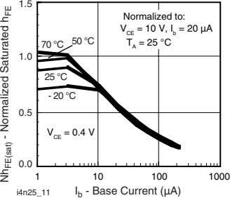 1.5 Normalized to: 50 °C V CE = 10 T A = 25 V, I