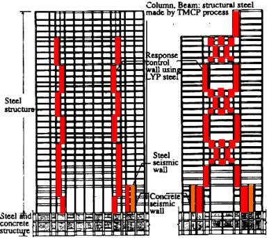 Elevations Framing Plan ( From: Yamaguchi et al, 1998) Figure 2.15. Framing plan and elevations