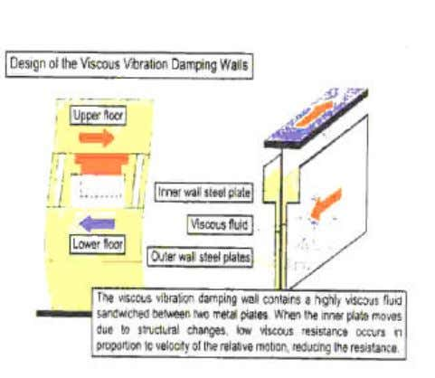 "seismic behavior and reduce seismic effects considerably. Figure 2.16. The ""Oiles Viscous Wall Damper"" system and"