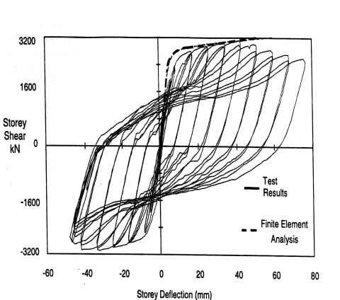 "@10' (3.05m) Test Specimen   24'-7"" (7.55m) Load vs. Displacement (Curves From: Driver et al, 1996)"