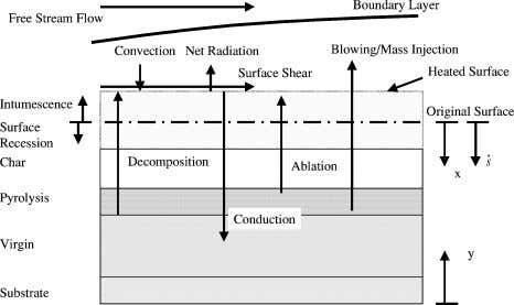Schematic of models for thermochemically decomposing heat- Fig. 2 Schematic of thermochemical decomposition phenomena.