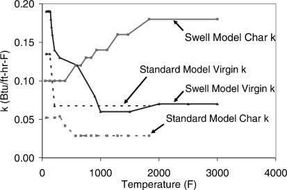 Nitrogen < 1.00 Oxygen 24.7 Sulfur 8.54 Fig. 4 Intumescent material thermal conductivity. Fig. 5