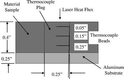 conduction effects at the sample edges. Fig. 7 Assembled sample configuration. Fig. 8 Thermocouple plug configuration.