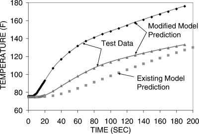 Test 3, in-depth thermocouple response predictions vs data. Fig. 20 Test 3 earlier and new model
