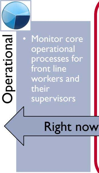 • Monitor core operational processes for front line workers and their supervisors Right now Operational