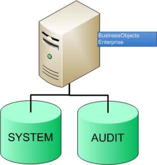 [ SAP BusinessObjects Enterprise Architecture Only the servers highlighted in blue support auditing.