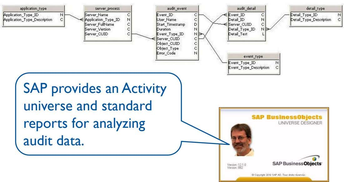 SAP provides an Activity universe and standard reports for analyzing audit data.