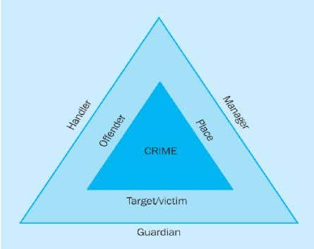 in the figure below. figure 1. The crime triangle 6 0 Lawrence E. Cohen and Marcus