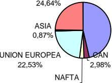 24,64% ASIA 0,87% UNION EUROPEA CAN 22,53% 2,98% NAFTA