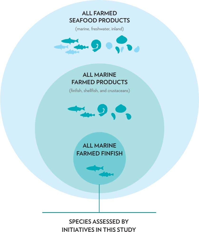 ALL FARMED SEAFOOD PRODUCTS (marine, freshwater, inland) ALL MARINE FARMED PRODUCTS (finfish, shellfish, and
