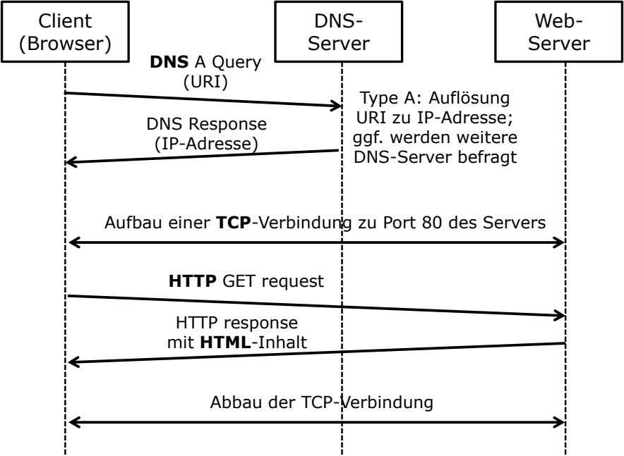 Client DNS- Web- (Browser) Server Server DNS A Query (URI) Type A: Auflösung URI zu