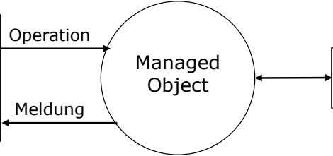 Operation Managed Object Meldung