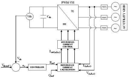 "Control scheme based on instantaneous reactive power • H. Akagi et al. ""Instantaneous reactive power compensators"