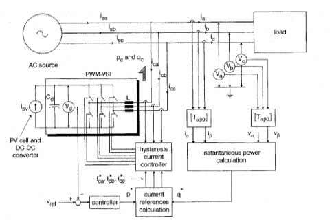 "Operation with unit power factor • P.G. Barbosa et al, ""Control strategy for grid-connected DC-AC converters"