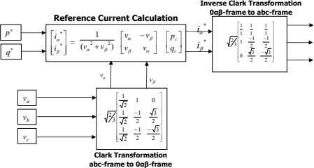 Inverse Clark Transformation 0αβ-frame to abc-frame Reference Current Calculation * ⎡ 1 1 1 ⎤