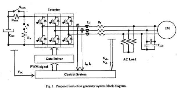 Example: Voltage regulation with STATCOM • G. C. D. Souza, F. N. Martins, J. P. Rey