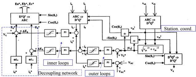 Station. coord. inner loops Decoupling network outer loops