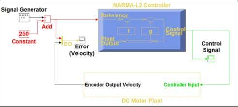 generator provides the reference signal for the DC motor. Figure 6: Block diagram of entire control
