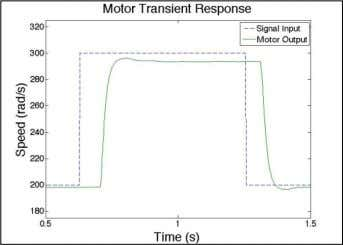 does not exceed the physical response time of the DC motor. Figure 10: Single Square Wave: