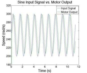 Target ™ is used so HILINK can be used in External Mode. Figure 12: Sine Wave:
