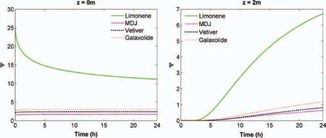 notes (MDJ, galaxolide) have odor intensities below unity Figure 5. Odor profiles for the perfume concentrate