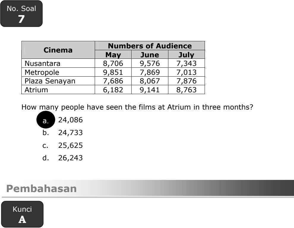 No. Soal 7 Numbers of Audience Cinema May June July Nusantara 8,706 9,576 7,343 Metropole