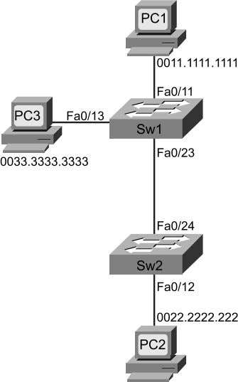 MAC Address Tables After Learning All PC MAC Addresses Figure 3-2 Forwarding Path and MAC Address