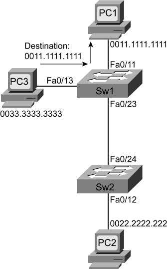 Learning All PC MAC Addresses Figure 3-2 Forwarding Path and MAC Address Table Entries Used for