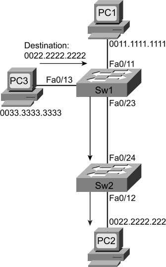 MAC Address Table Entries Used for Frames from PC3 to PC2 Step 2 Reference Table 3-1