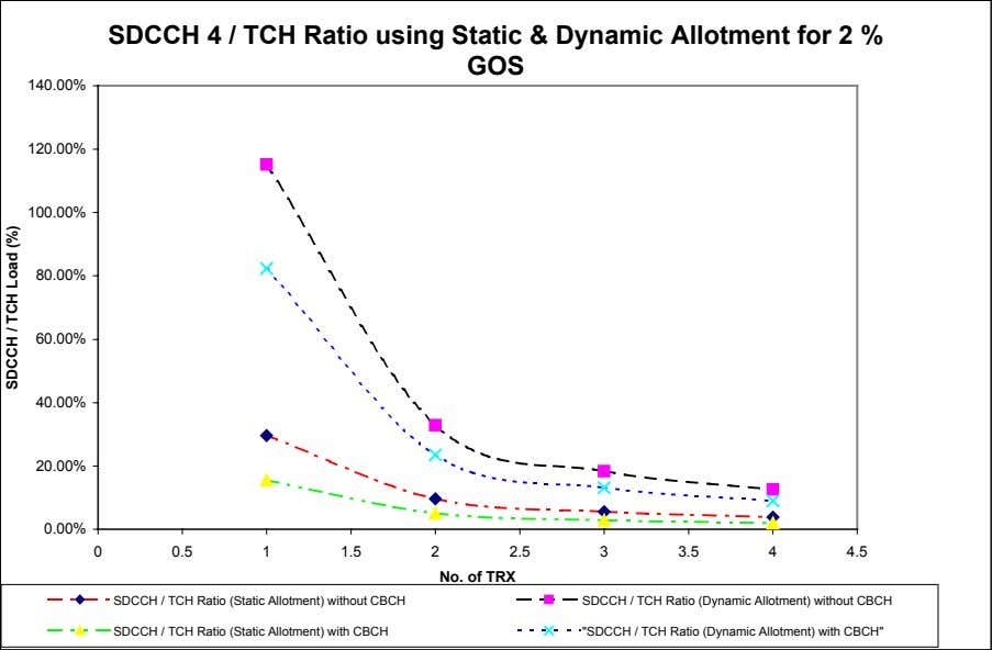 SDCCH 4 / TCH Ratio using Static & Dynamic Allotment for 2 % GOS 140.00%