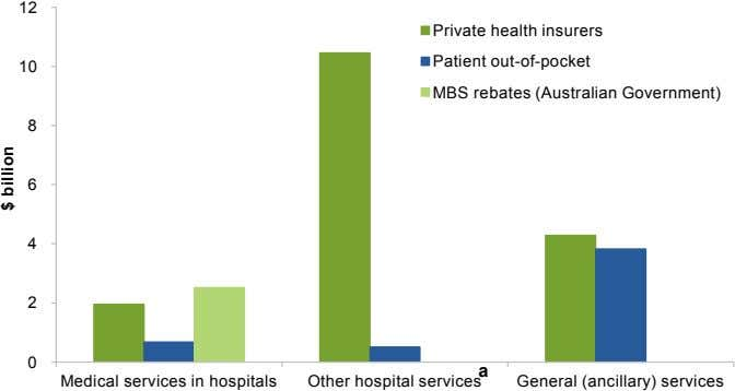 12 Private health insurers Patient out-of-pocket 10 MBS rebates (Australian Government) 8 6 4 2