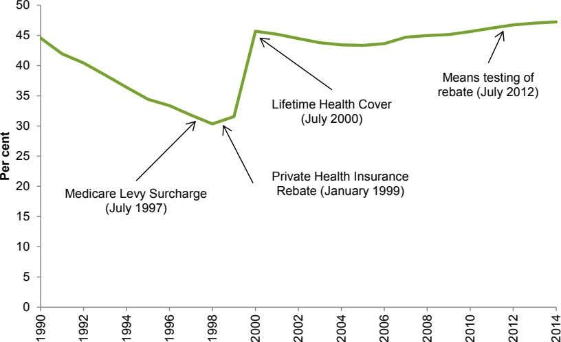 50 45 40 Means testing of rebate (July 2012) 35 Lifetime Health Cover (July 2000)