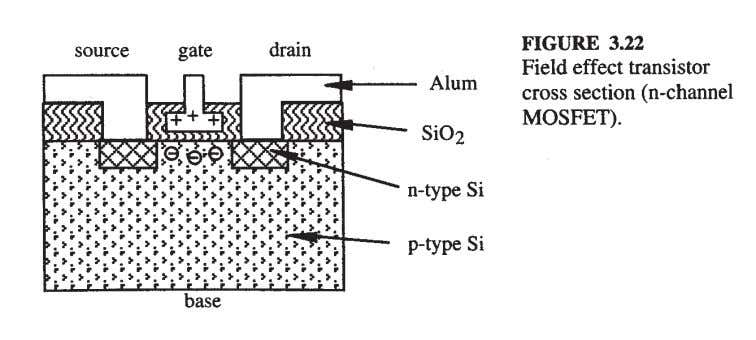 Theory of operation: • The figure 3.22 shows the cross section of an n-channel MOSFET.