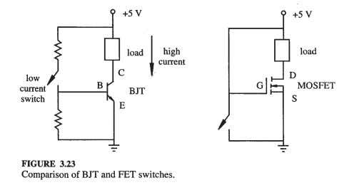 • For n- and p-channels, the conductions are by electrons and holes, respectively. Advantages over BJT