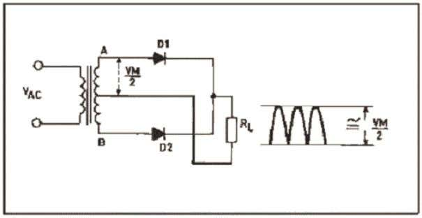 Fig. B Full-wave rectifier which uses a center-tapped transformer. Fig. C Full-wave rectifier with bridge.