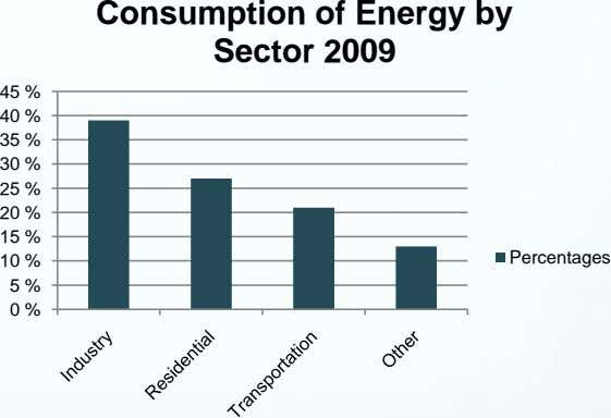 Consumption of Energy by Sector 2009 45 % 40 % 35 % 30 % 25 %