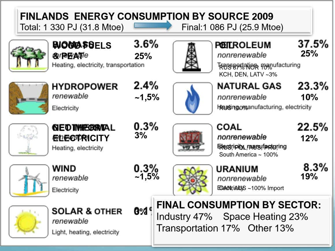 FINLANDS ENERGY CONSUMPTION BY SOURCE 2009 Total: 1 330 PJ (31.8 Mtoe) Final:1 086 PJ (25.9