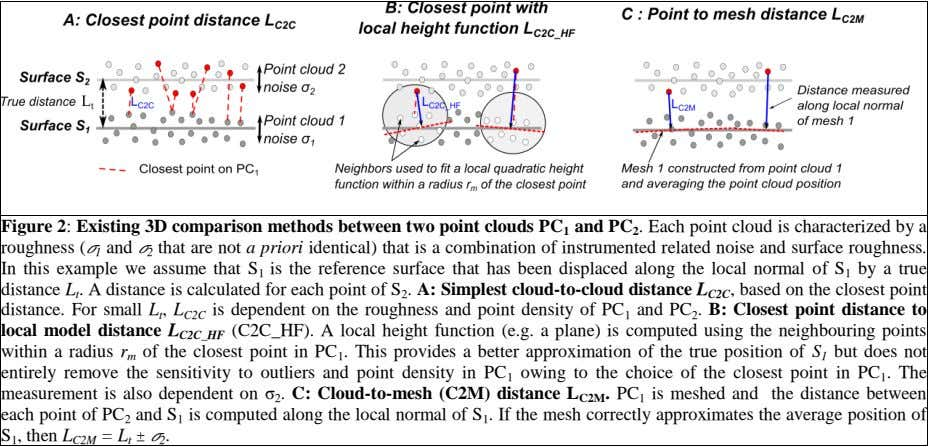 Figure 2: Existing 3D comparison methods between two point clouds PC 1 and PC 2