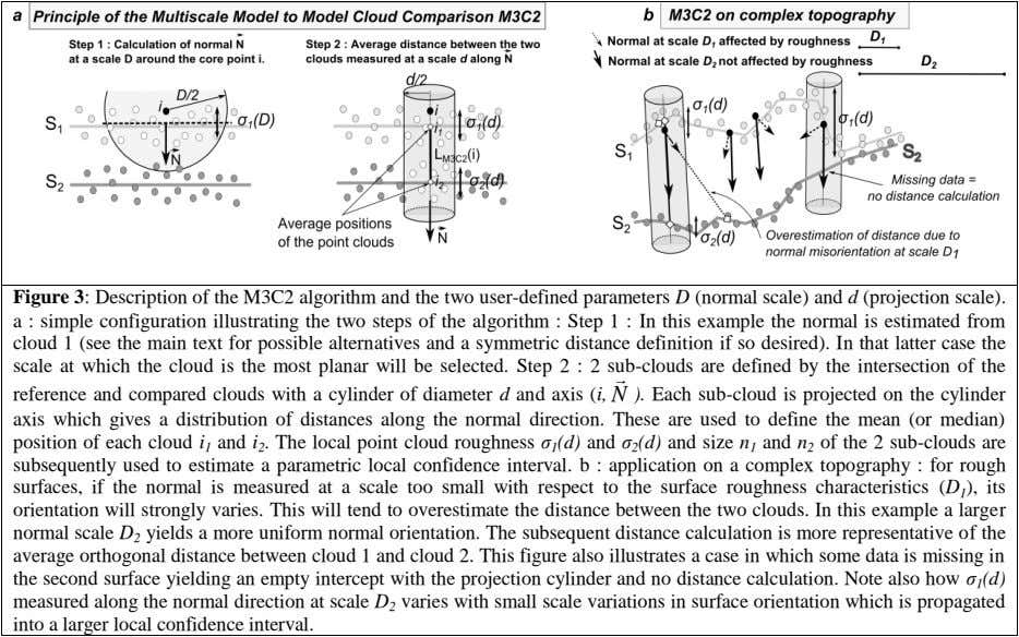 Figure 3: Description of the M3C2 algorithm and the two user-defined parameters D (normal scale)
