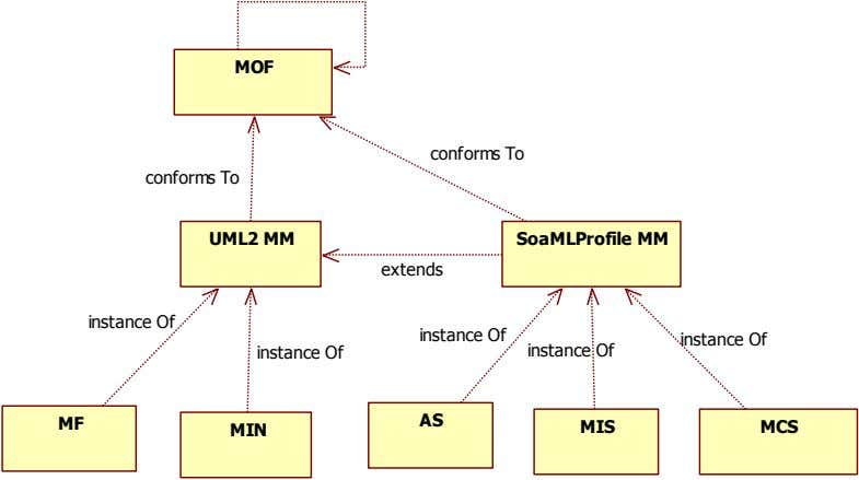MOF conforms To conforms To UML2 MM SoaMLProfile MM extends instance Of instance Of instance
